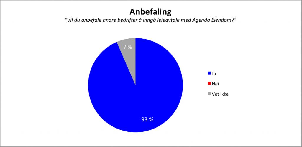 93% anbefaler Agenda Eiendom