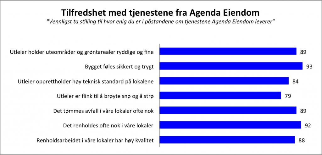 Tilfredshet med tjenestene fra Agenda Eiendom